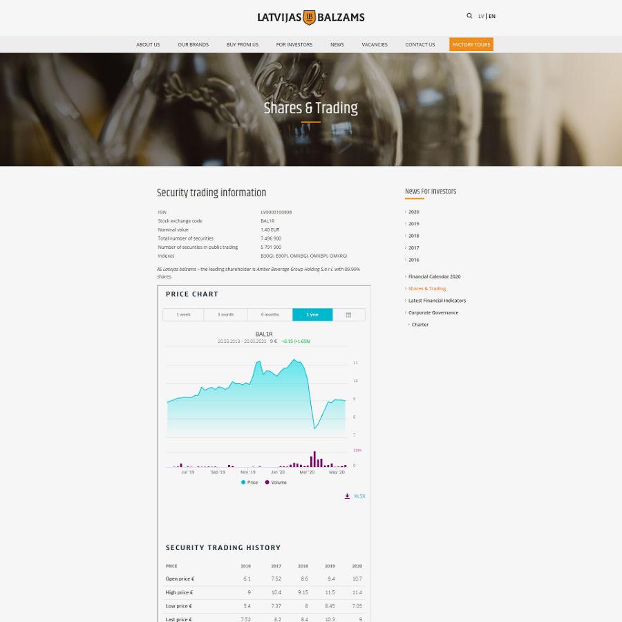 Latvijas Balzams stock price
